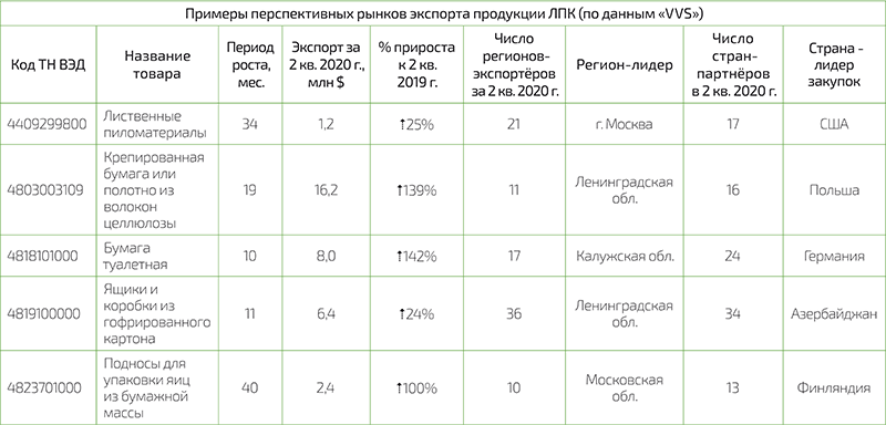 Примеры перспективных рынков экспорта продукции ЛПК (по данным «VVS»)