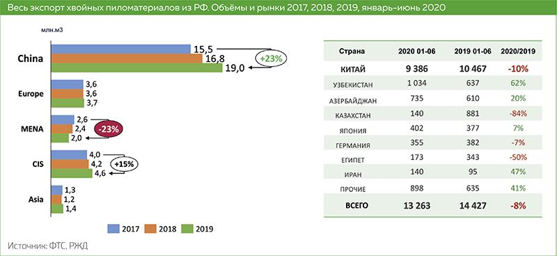 Весь экспорт хвойных пиломатериалов из РФ. Объёмы и рынки 2017, 2018, 2019, январь-июнь 2020
