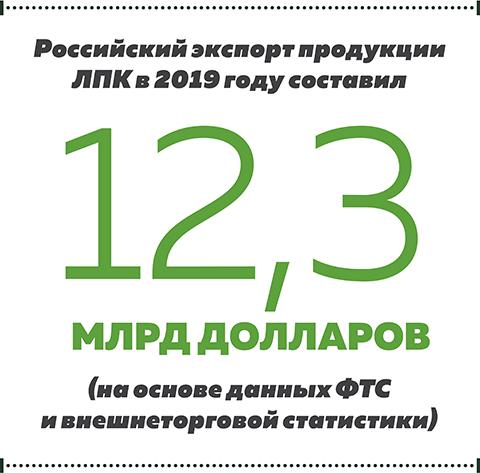Российский экспорт продукции ЛПК в 2019 году составил 12,3 млрд долларов
